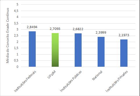 Resultados Enade 2017 revelam indicadores positivos da UFVJM.