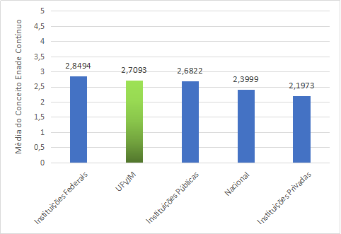 UFVJM - gráfico comparativo ENADE