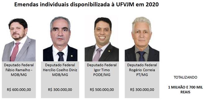 Deputados federais que disponibilizaram emendas parlamentares individuais em 2020 à UFVJM
