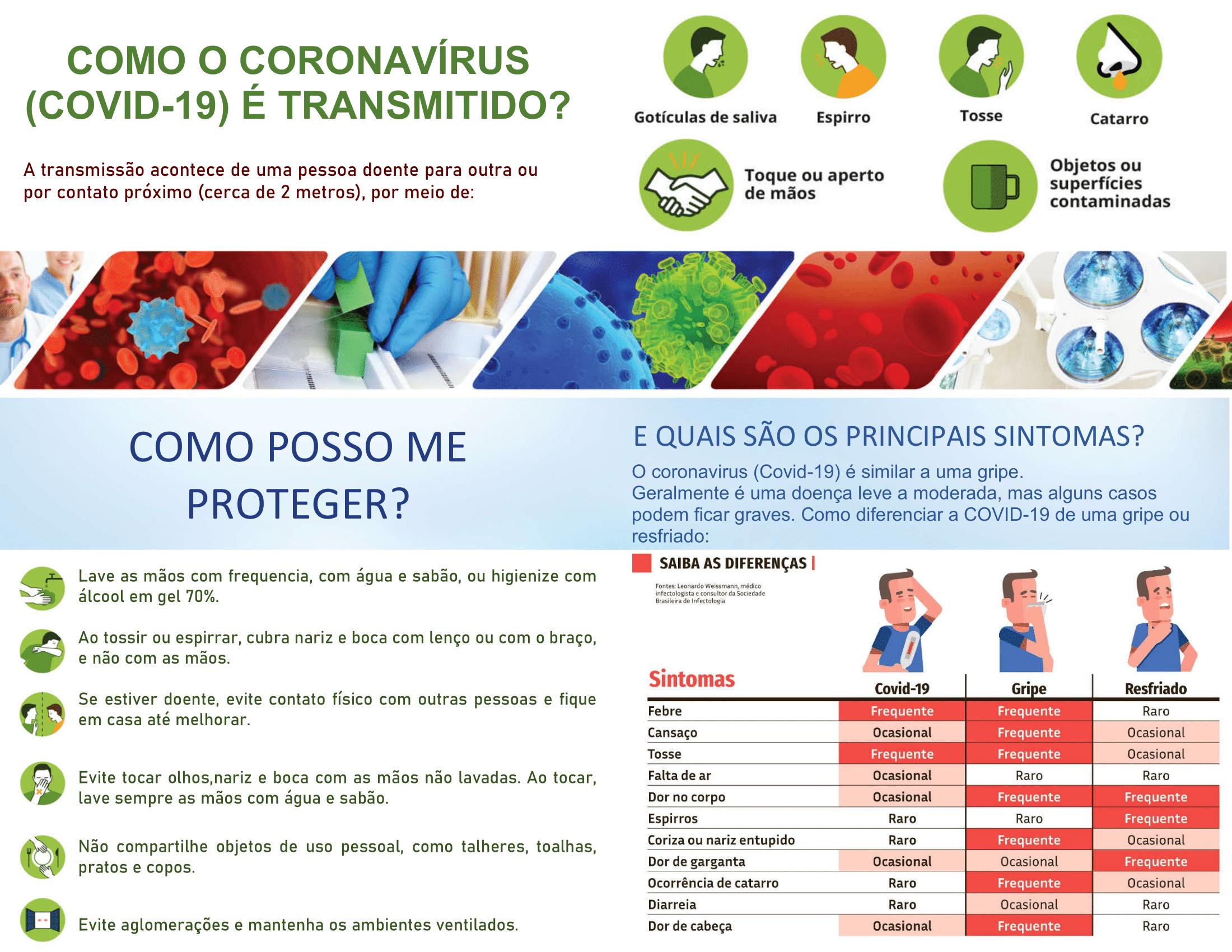 COMO O CORONAVÍRUS (COVID-19) É TRANSMITIDO?