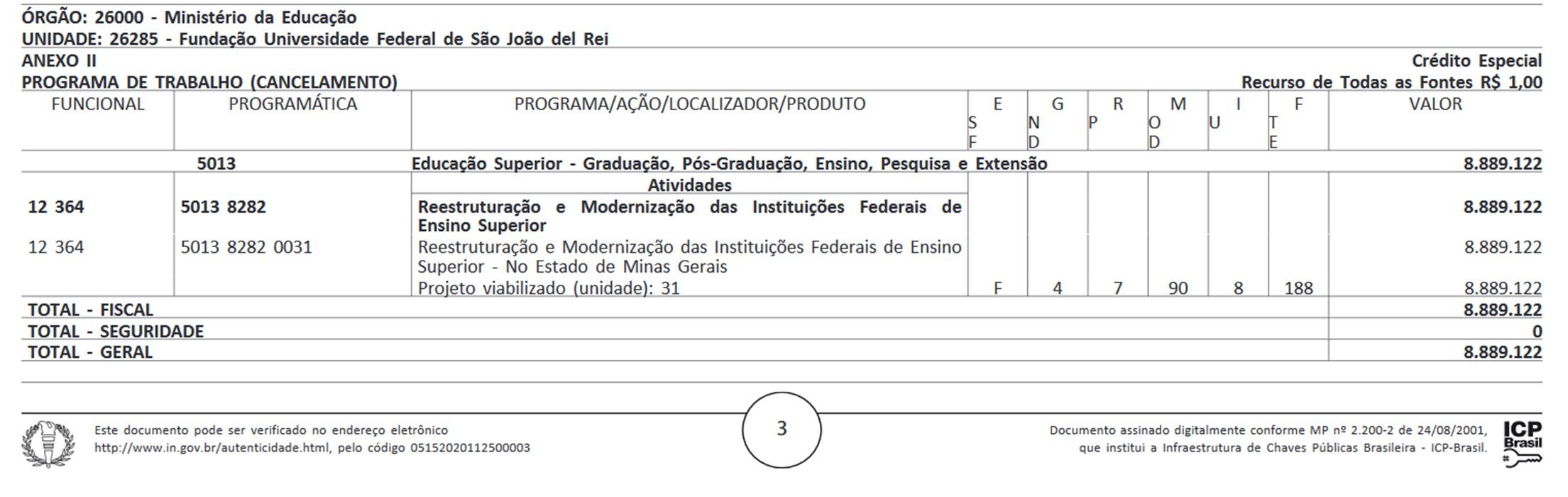 Montante de recursos para a educação destinado à bancada parlamentar de Minas Gerais